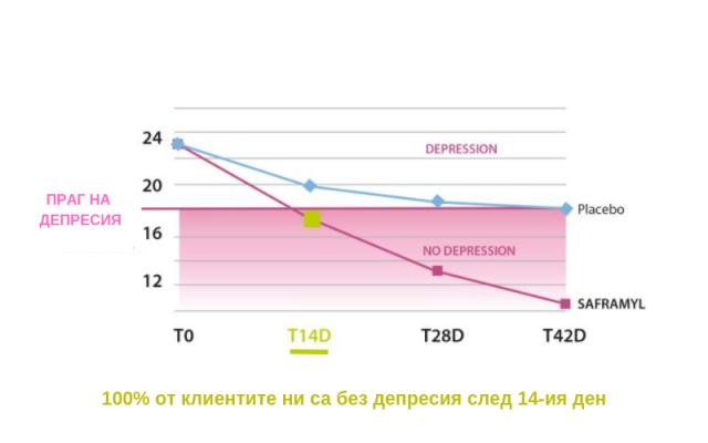 праг на депресия