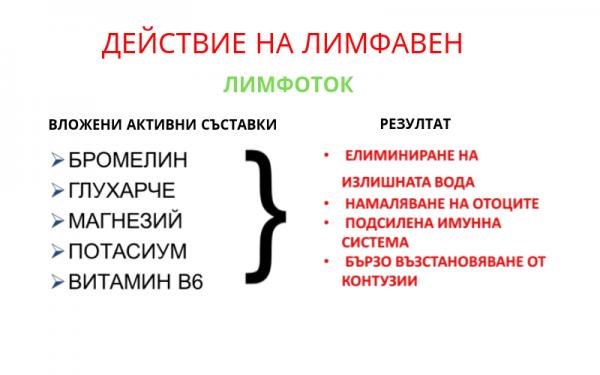 ДЕЙСТВИЕ НА ЛИМФАВЕН(2)